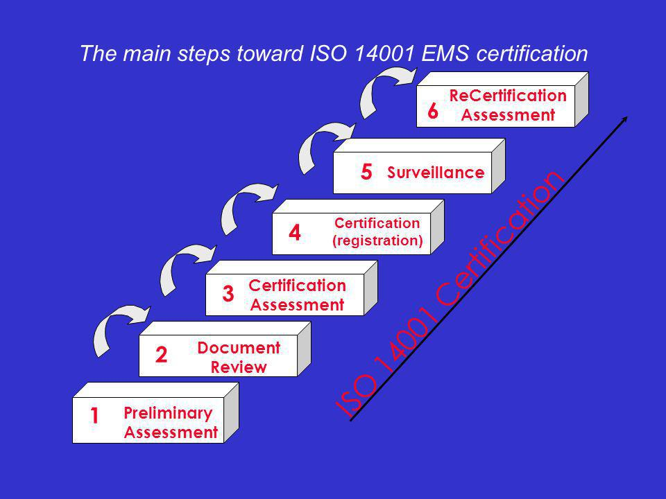 The main steps toward ISO 14001 EMS certification