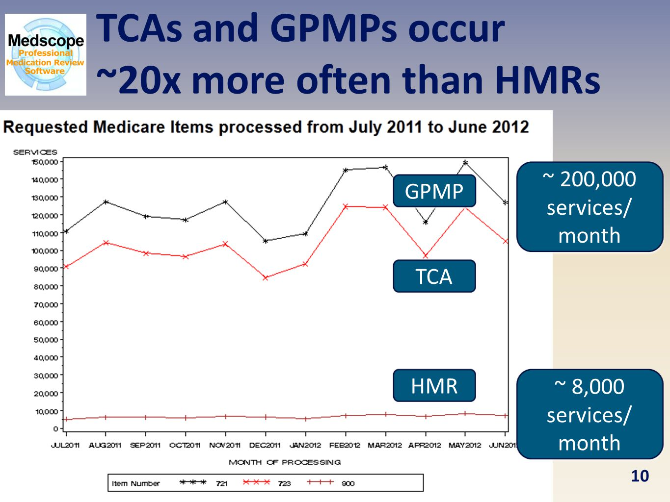 TCAs and GPMPs occur ~20x more often than HMRs