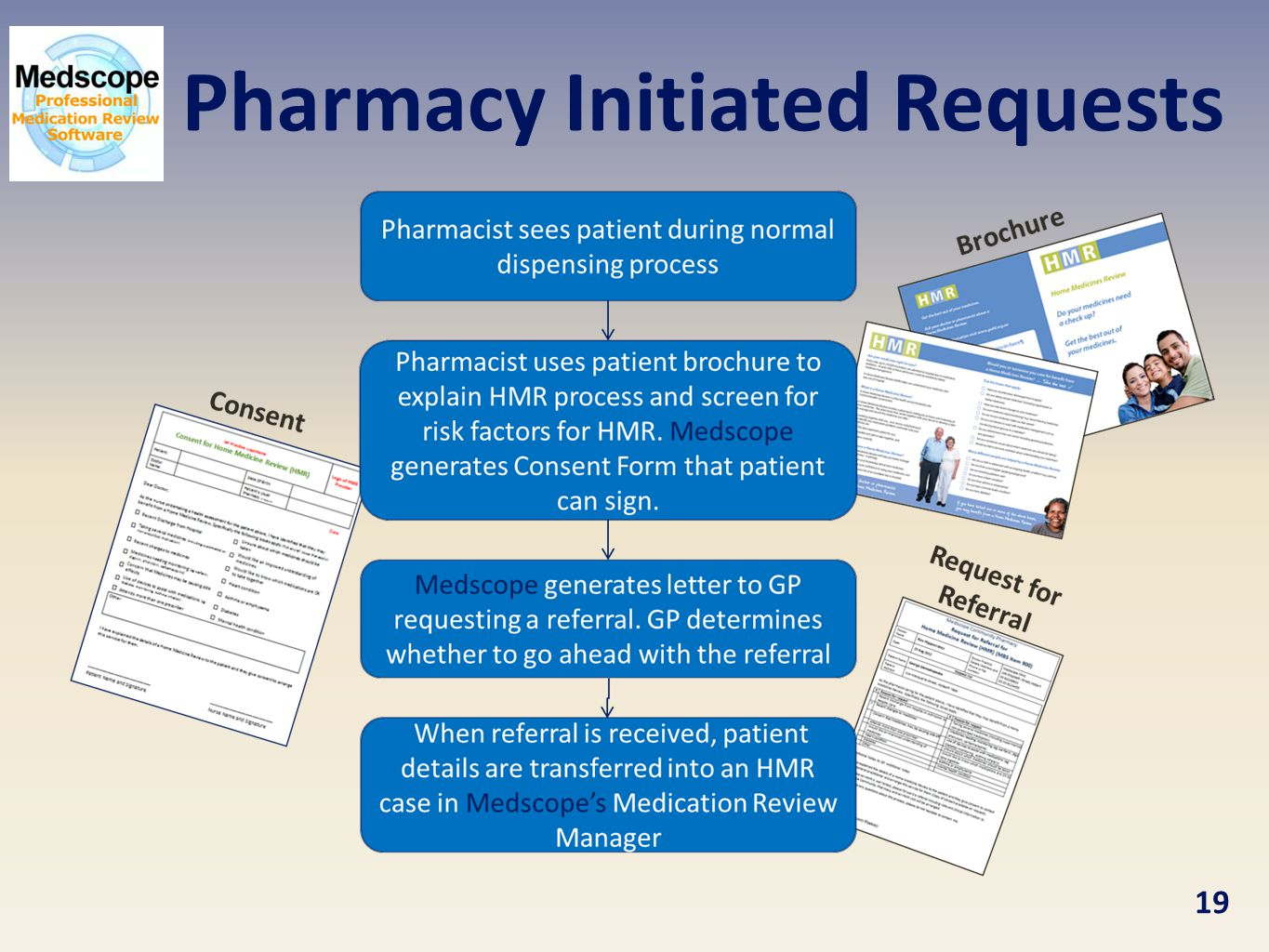 Pharmacy Initiated Requests