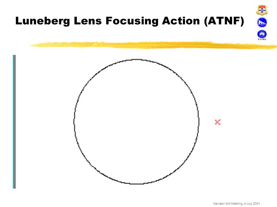 Luneberg Lens Focusing Action (ATNF)
