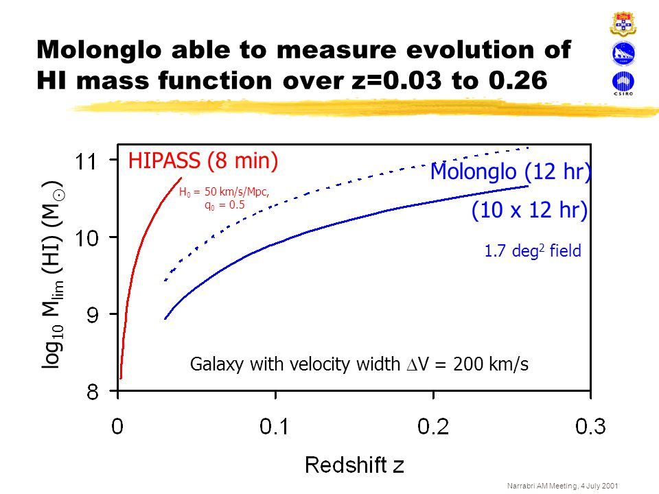 Molonglo able to measure evolution of HI mass function over z=0