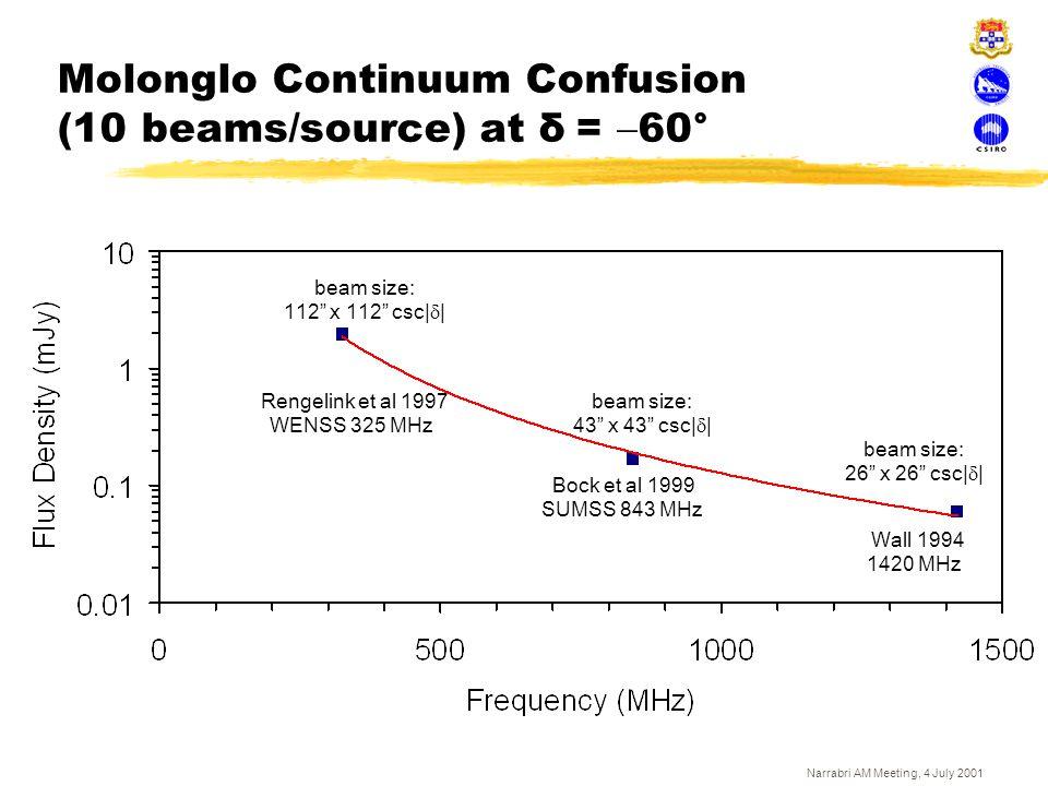 Molonglo Continuum Confusion (10 beams/source) at δ = -60°