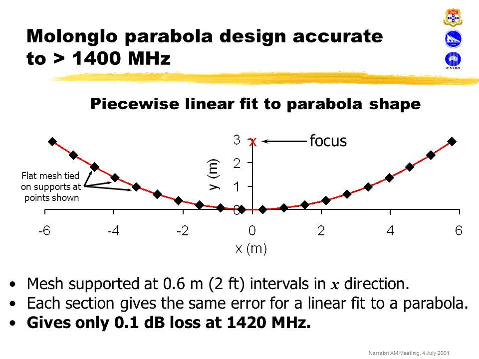 Molonglo parabola design accurate to > 1400 MHz