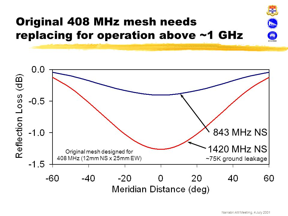 Original 408 MHz mesh needs replacing for operation above ~1 GHz
