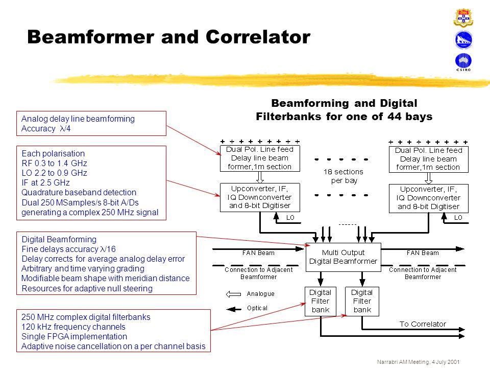 Beamformer and Correlator