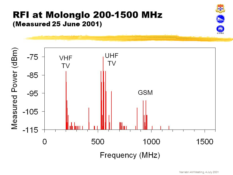 RFI at Molonglo 200-1500 MHz (Measured 25 June 2001)