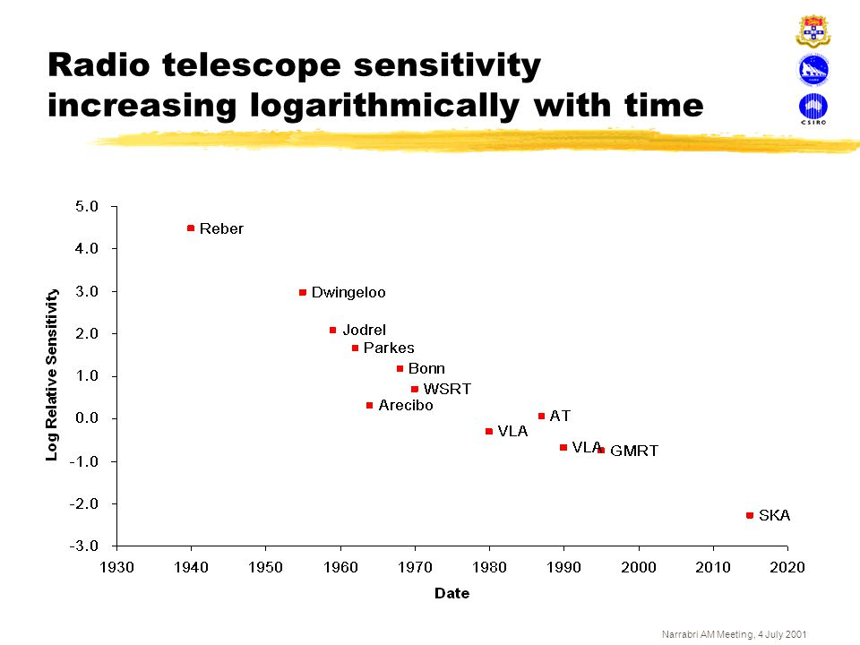 Radio telescope sensitivity increasing logarithmically with time