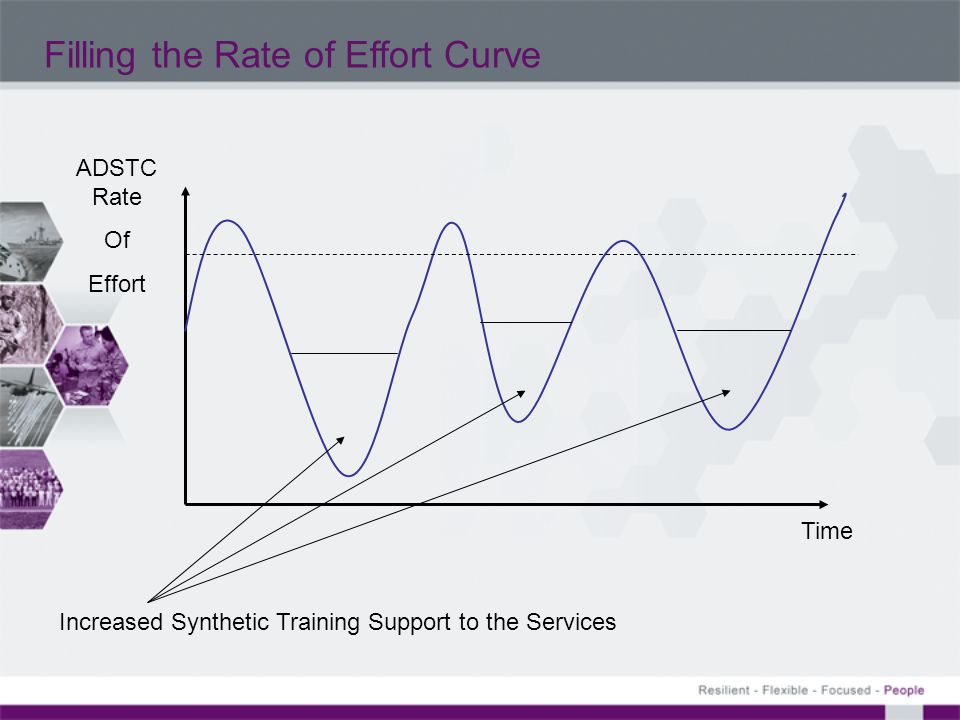 Filling the Rate of Effort Curve