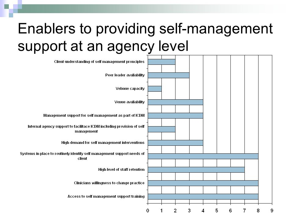 Enablers to providing self-management support at an agency level