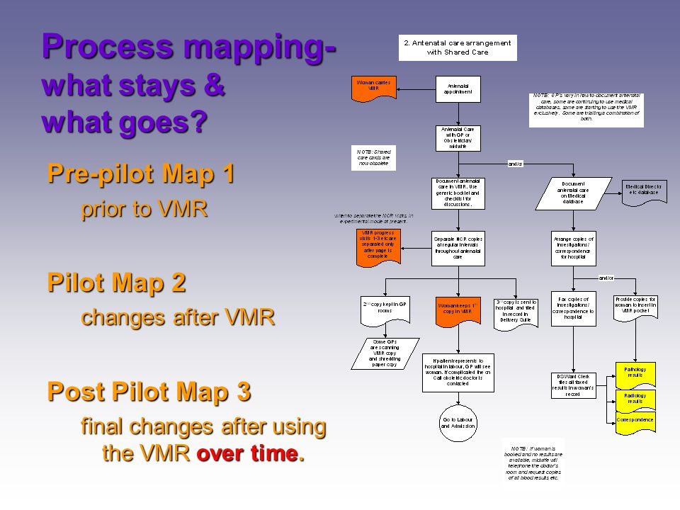 Process mapping- what stays & what goes