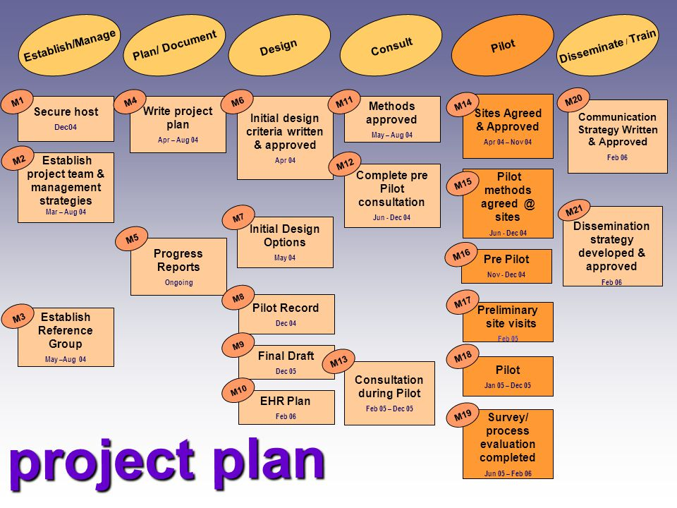 project plan A comprehensive project plan was developed in 2004.