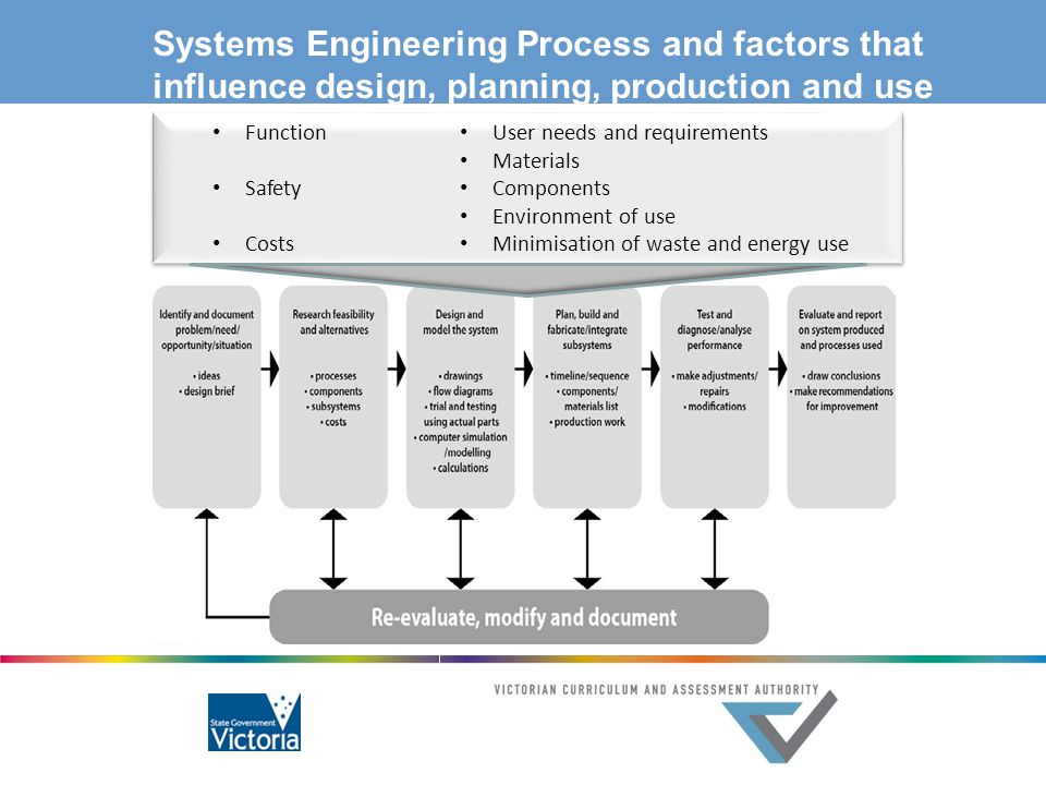 Systems Engineering Process and factors that influence design, planning, production and use