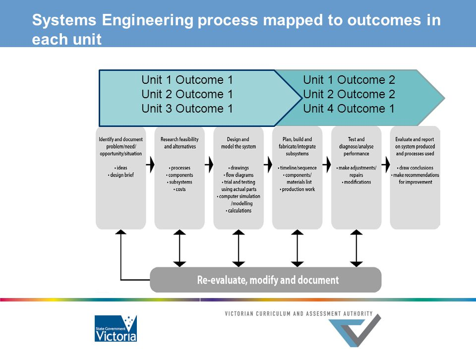 Systems Engineering process mapped to outcomes in each unit