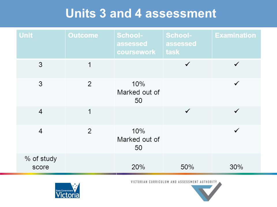Units 3 and 4 assessment Unit Outcome School-assessed coursework