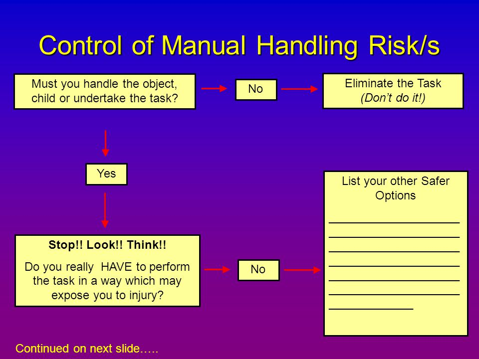 Control of Manual Handling Risk/s
