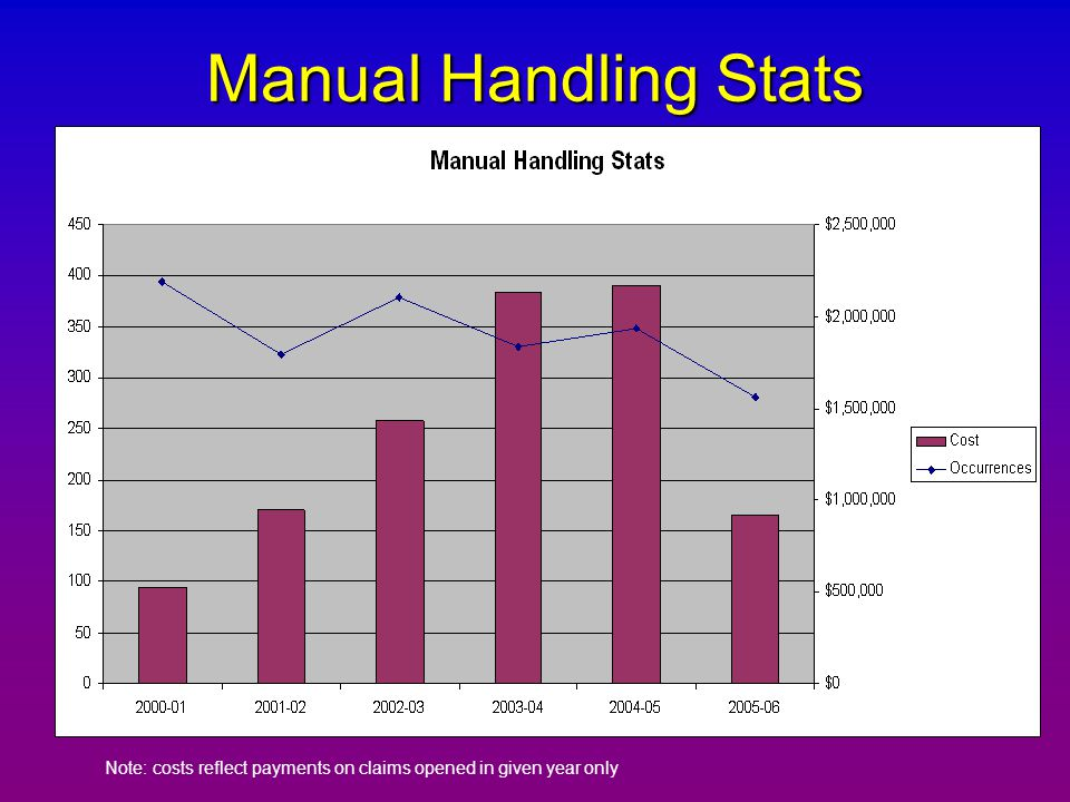 Manual Handling Stats Note: costs reflect payments on claims opened in given year only