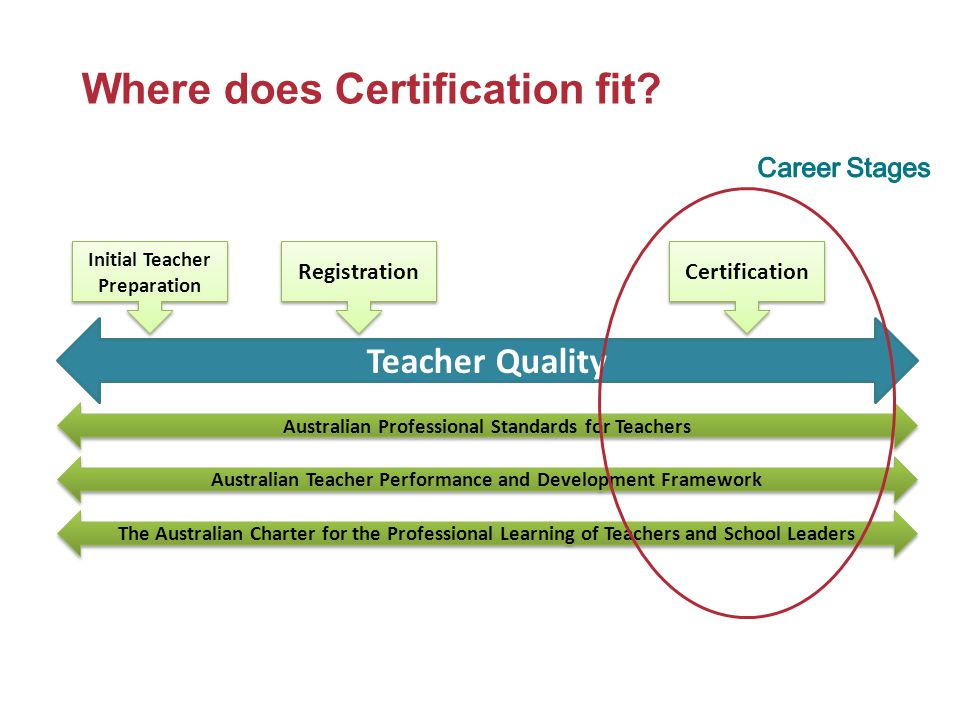 Where does Certification fit