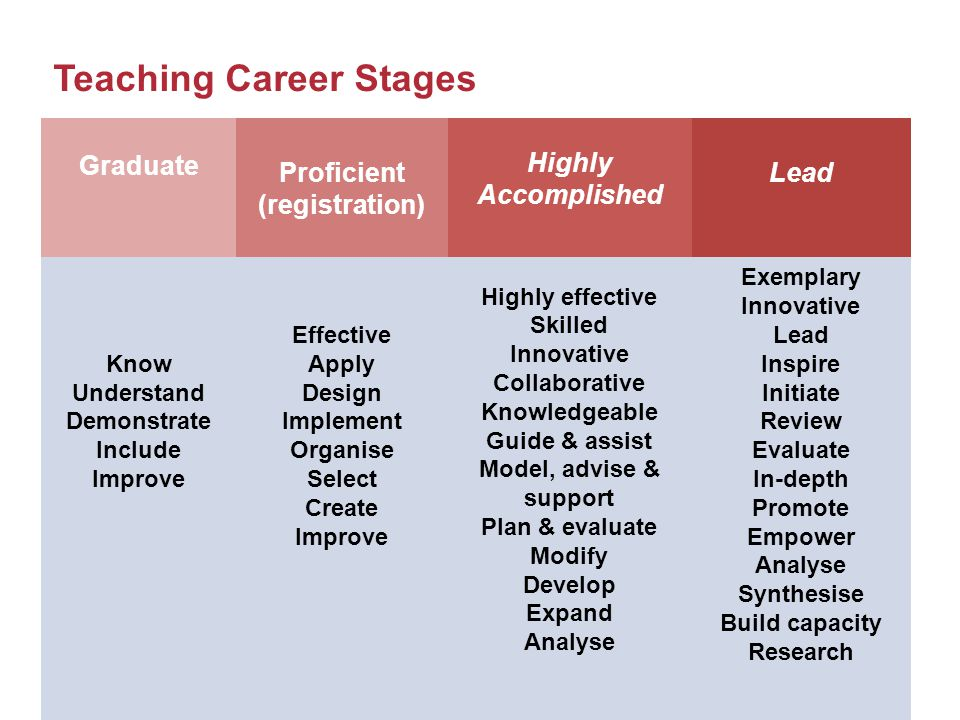 Teaching Career Stages