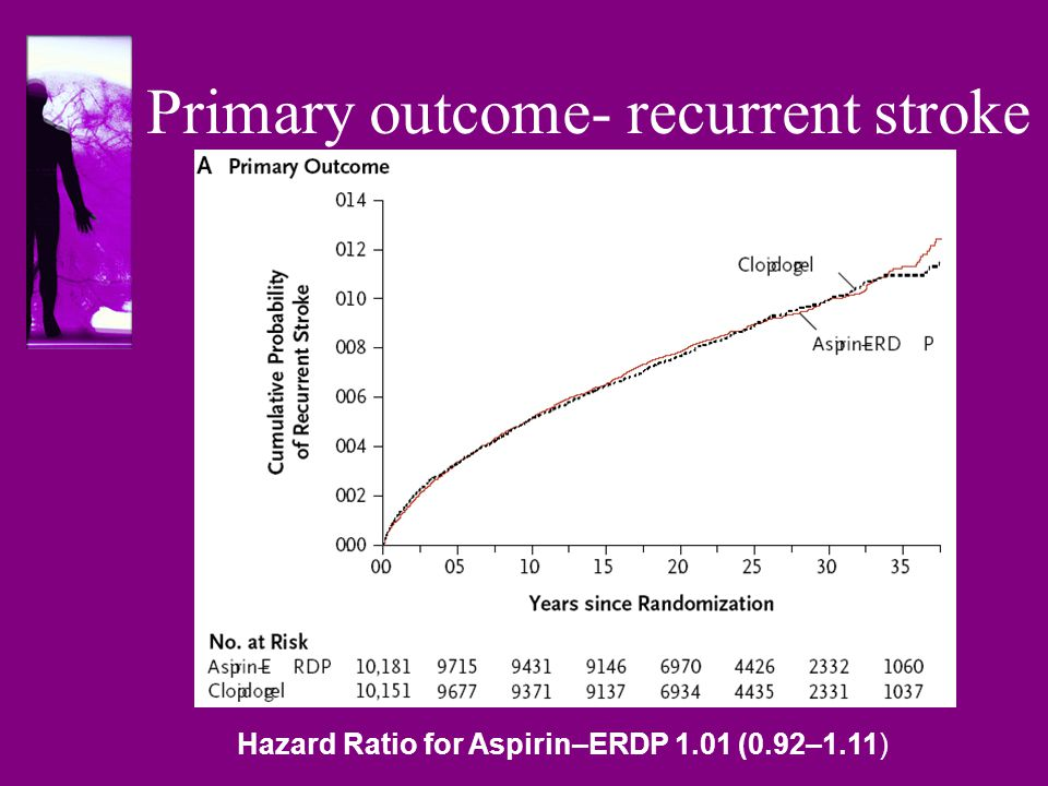 Primary outcome- recurrent stroke