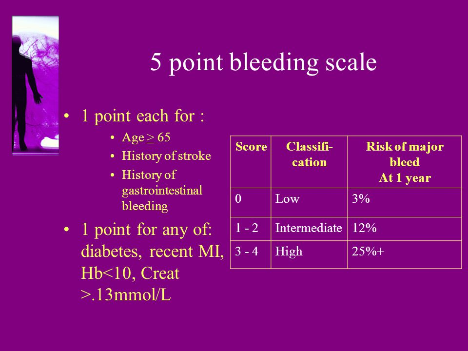 5 point bleeding scale 1 point each for :