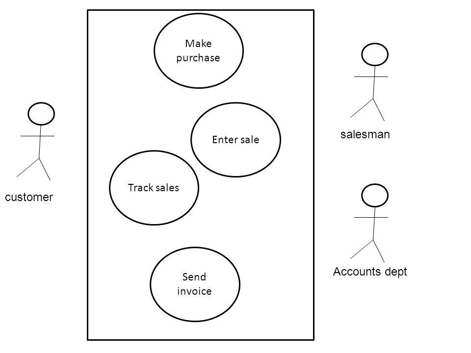 Make purchase Enter sale salesman Track sales customer Send invoice Accounts dept