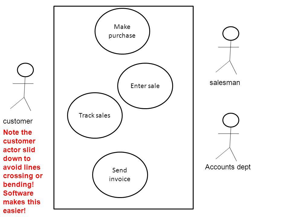 Make purchase Enter sale. salesman. Track sales. customer.