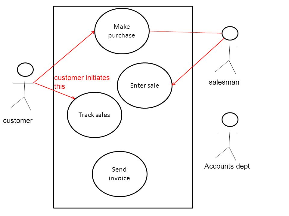 Make purchase Enter sale. customer initiates this. salesman. Track sales. customer. Send invoice.