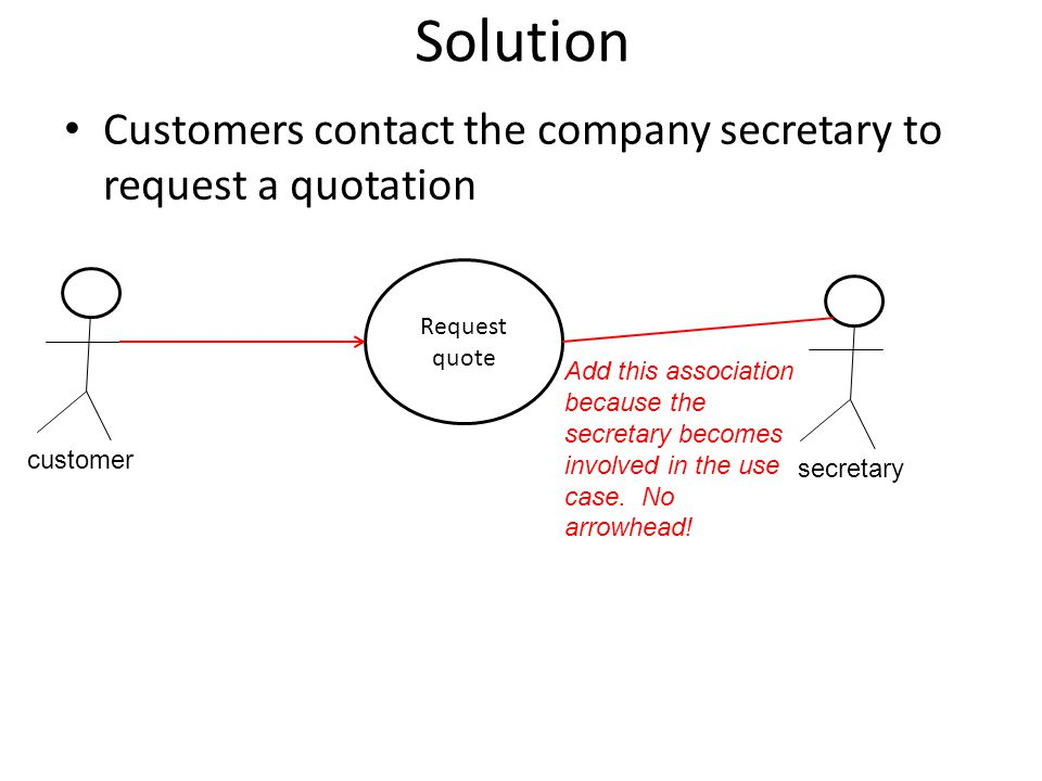 Solution Customers contact the company secretary to request a quotation. Request quote.
