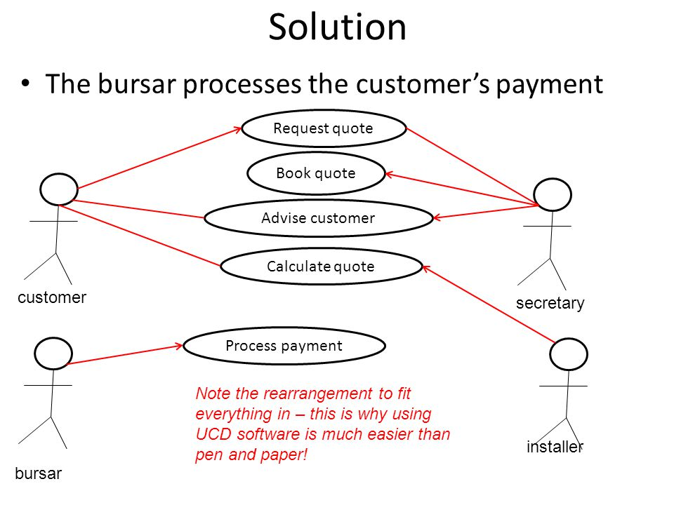 Solution The bursar processes the customer's payment Request quote