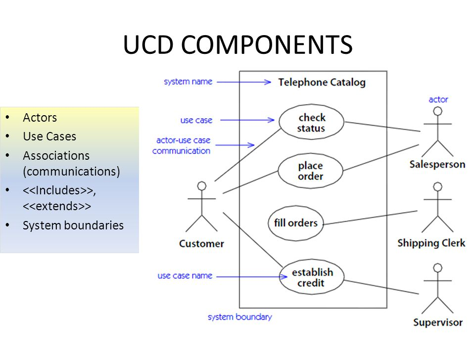 UCD COMPONENTS Actors Use Cases Associations (communications)