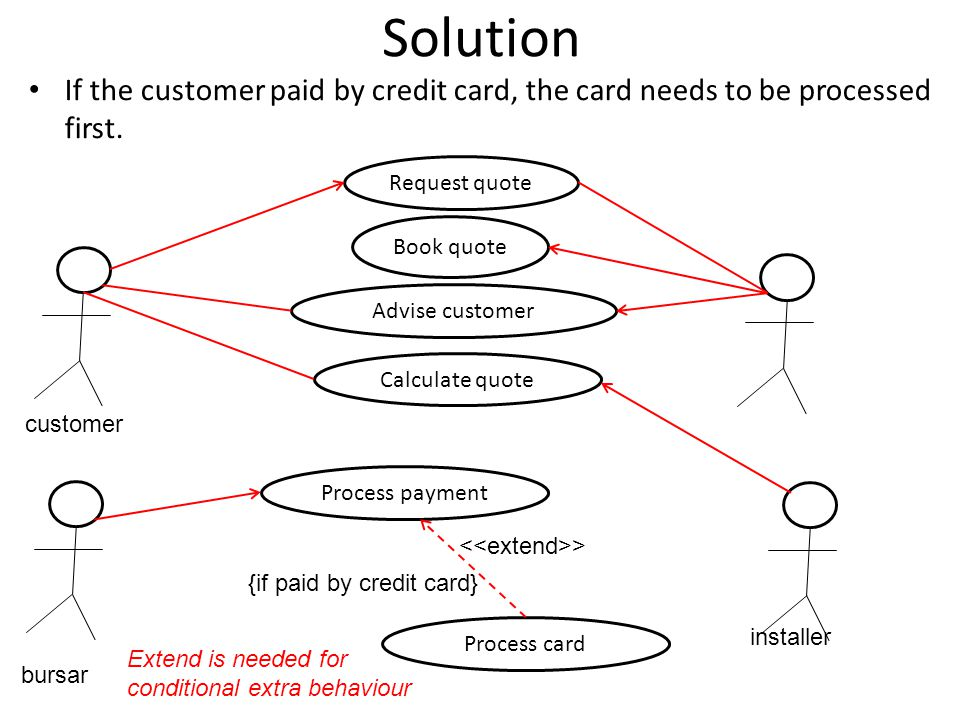 Solution If the customer paid by credit card, the card needs to be processed first. Request quote.