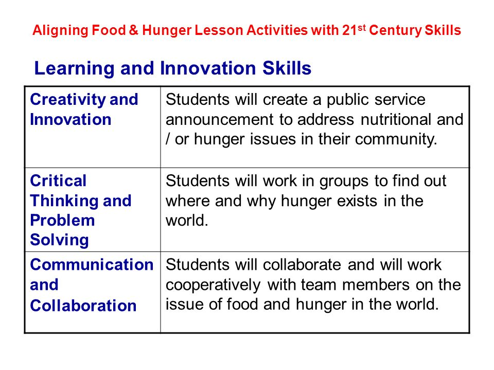 Aligning Food & Hunger Lesson Activities with 21st Century Skills