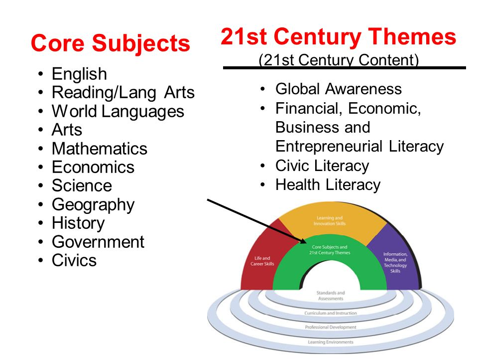 21st Century Themes (21st Century Content)