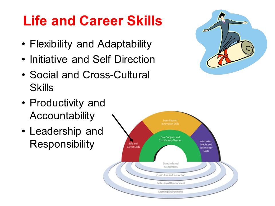 Life and Career Skills Flexibility and Adaptability