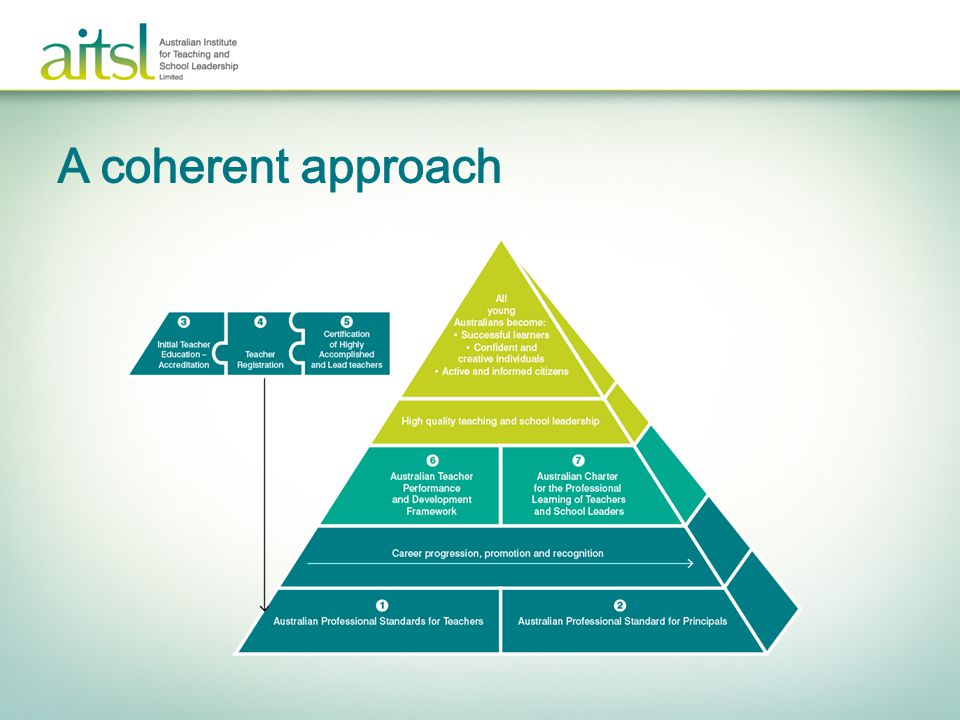 A coherent approach Purpose