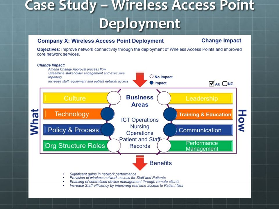 Case Study – Wireless Access Point Deployment