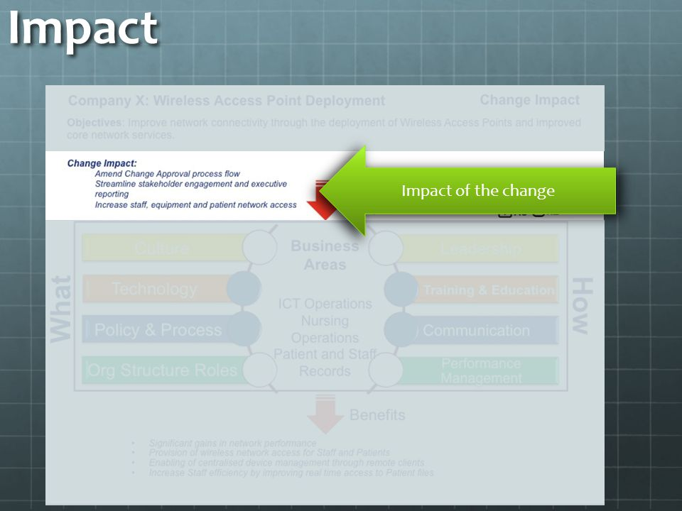 Impact Impact of the change