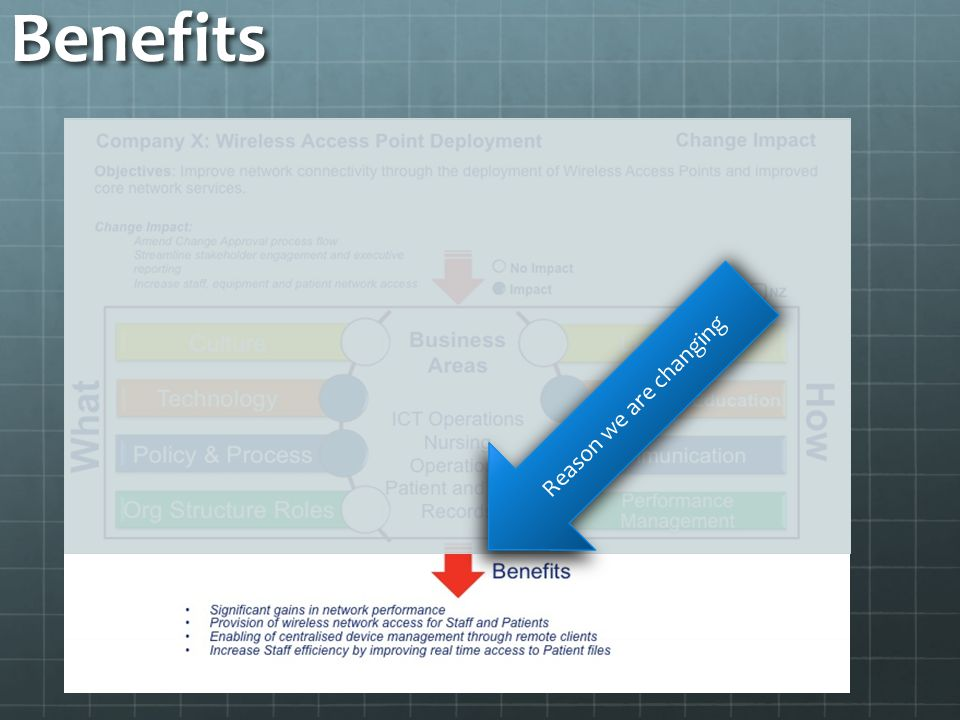 Benefits Reason we are changing
