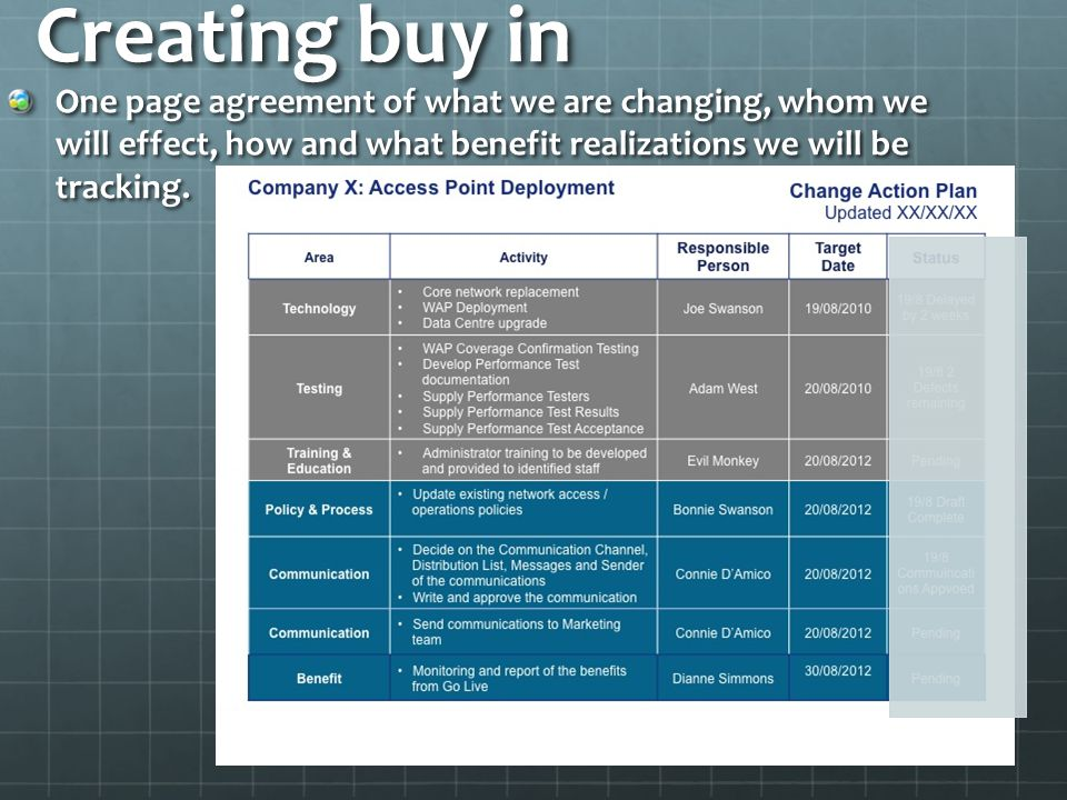 Creating buy in One page agreement of what we are changing, whom we will effect, how and what benefit realizations we will be tracking.