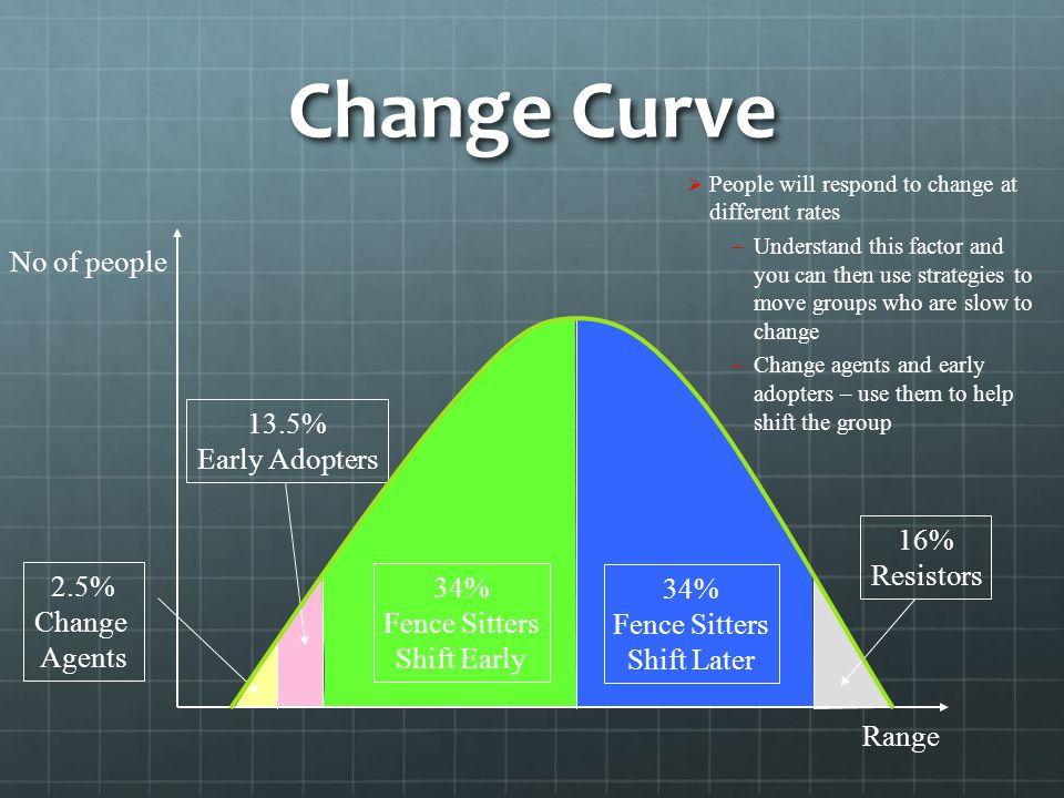Change Curve No of people 13.5% Early Adopters 16% Resistors 2.5% 34%
