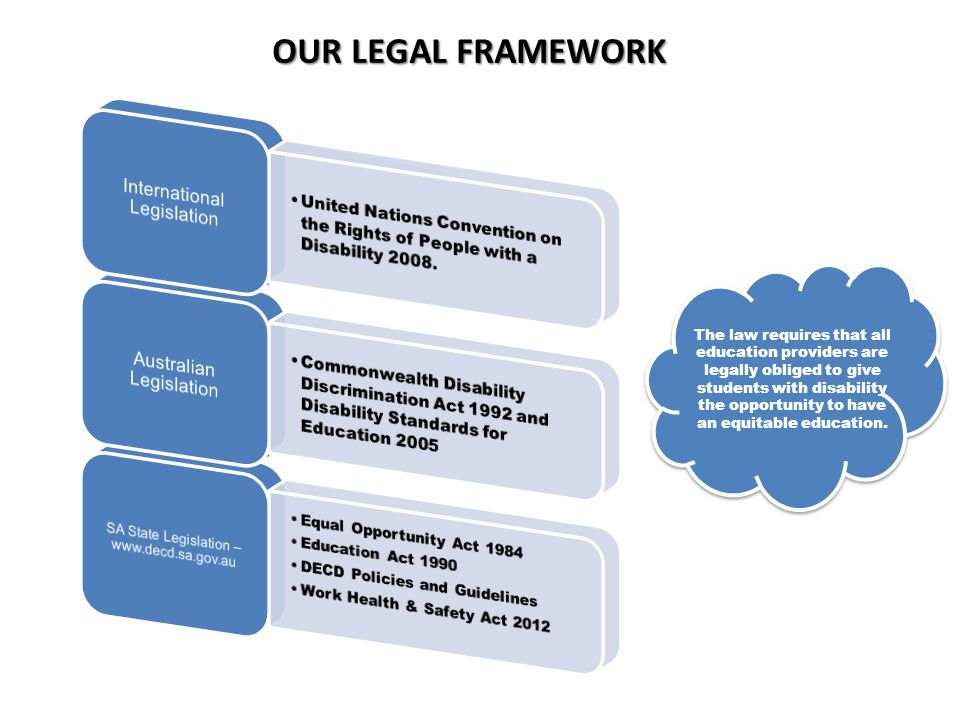 OUR LEGAL FRAMEWORK International Legislation Australian Legislation