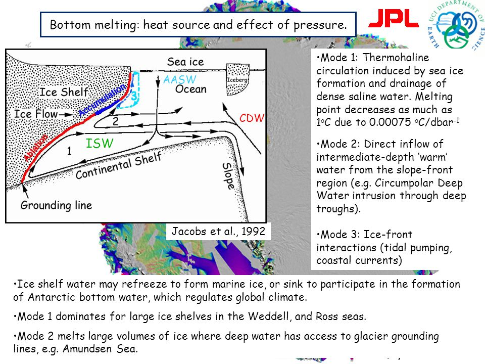 Bottom melting: heat source and effect of pressure.