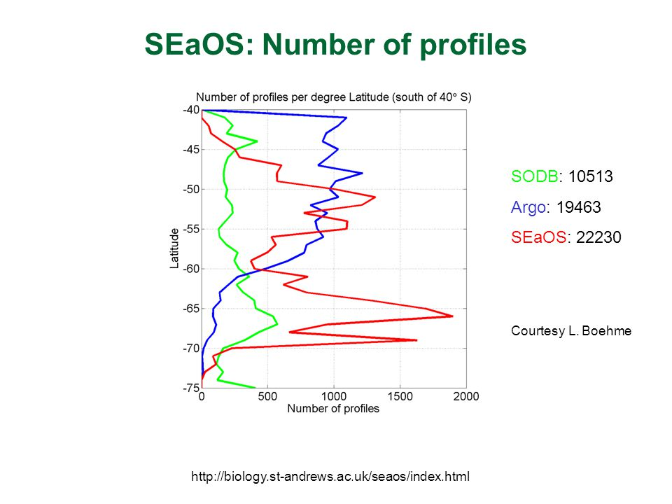 SEaOS: Number of profiles