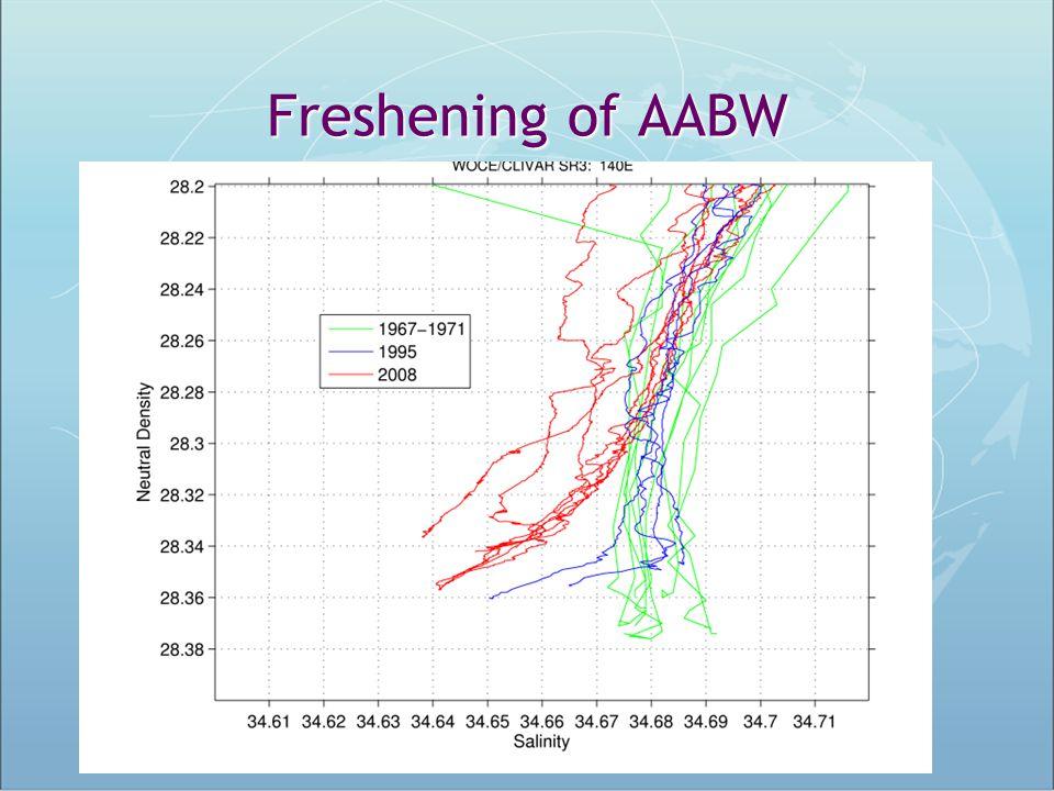 Freshening of AABW 8