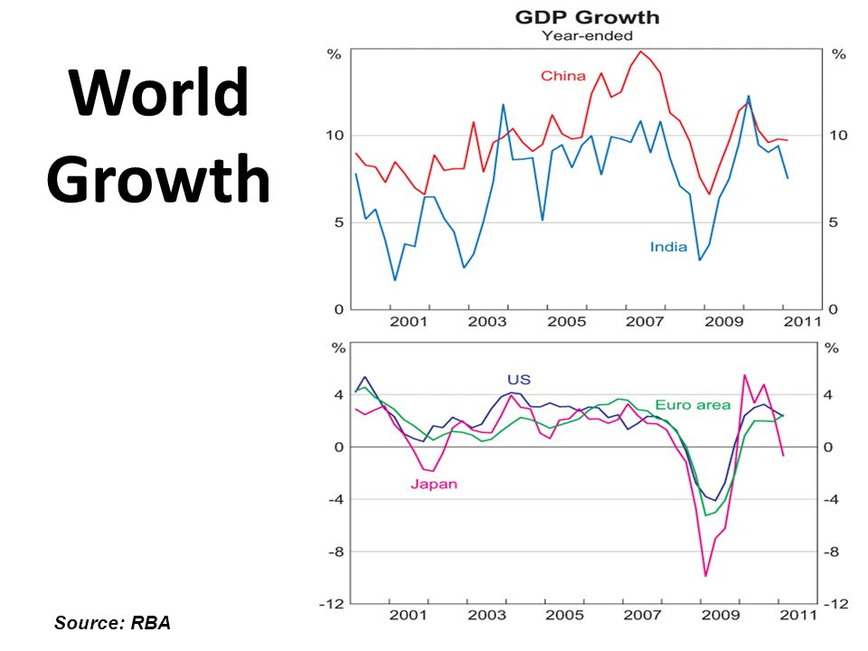 World Growth Source: RBA