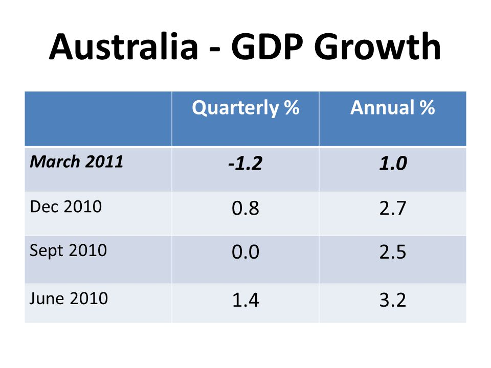 Australia - GDP Growth Quarterly % Annual % -1.2 1.0 0.8 2.7 0.0 2.5