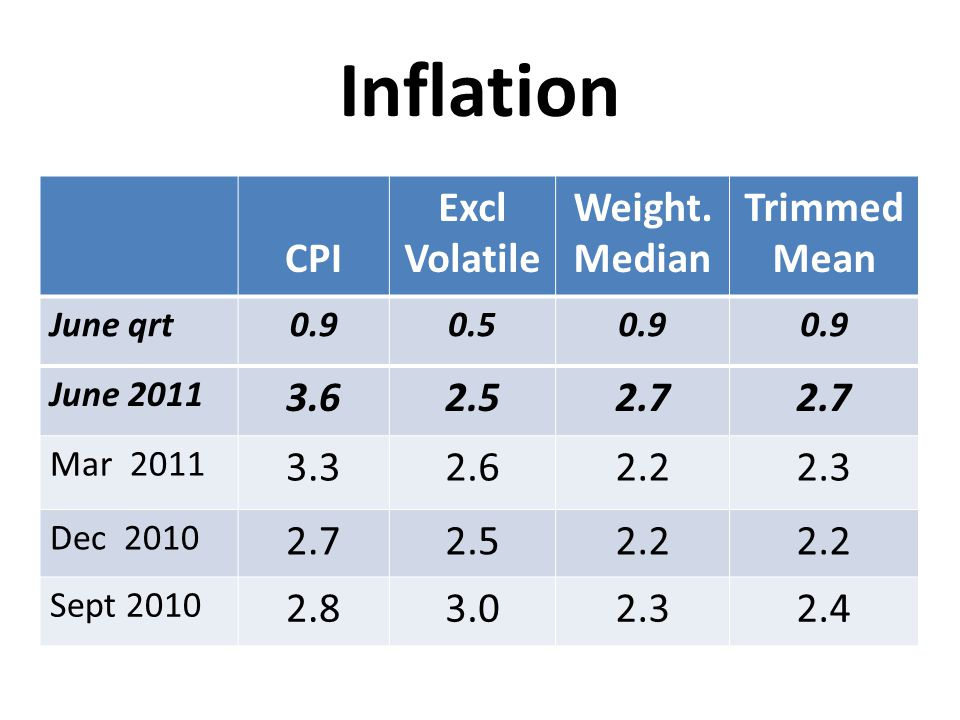 Inflation CPI Excl Volatile Weight. Median Trimmed Mean 3.6 2.5 2.7