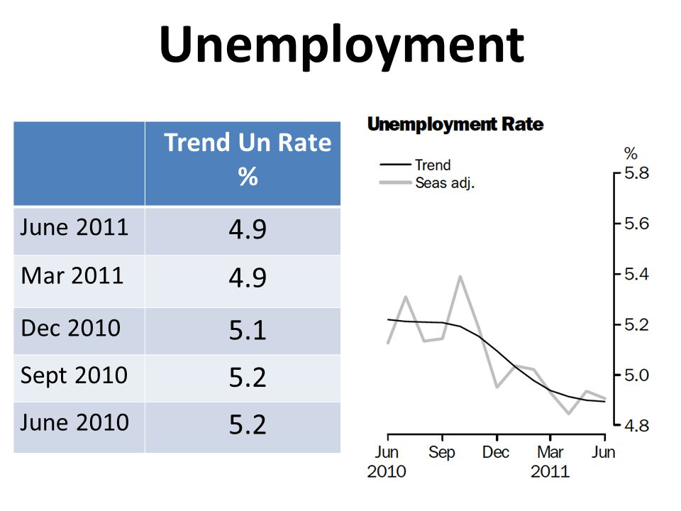 Unemployment 4.9 5.1 5.2 Trend Un Rate % June 2011 Mar 2011 Dec 2010
