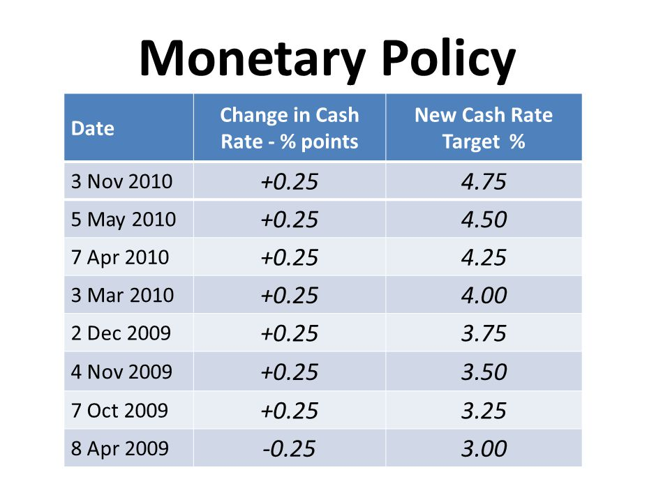 Change in Cash Rate - % points