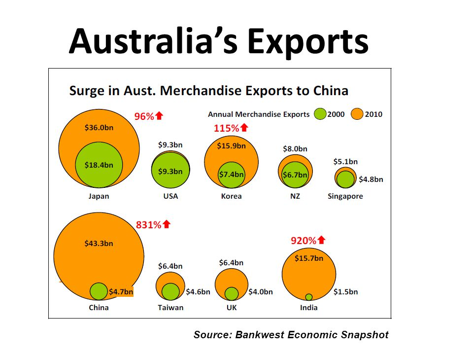 Australia's Exports Source: Bankwest Economic Snapshot